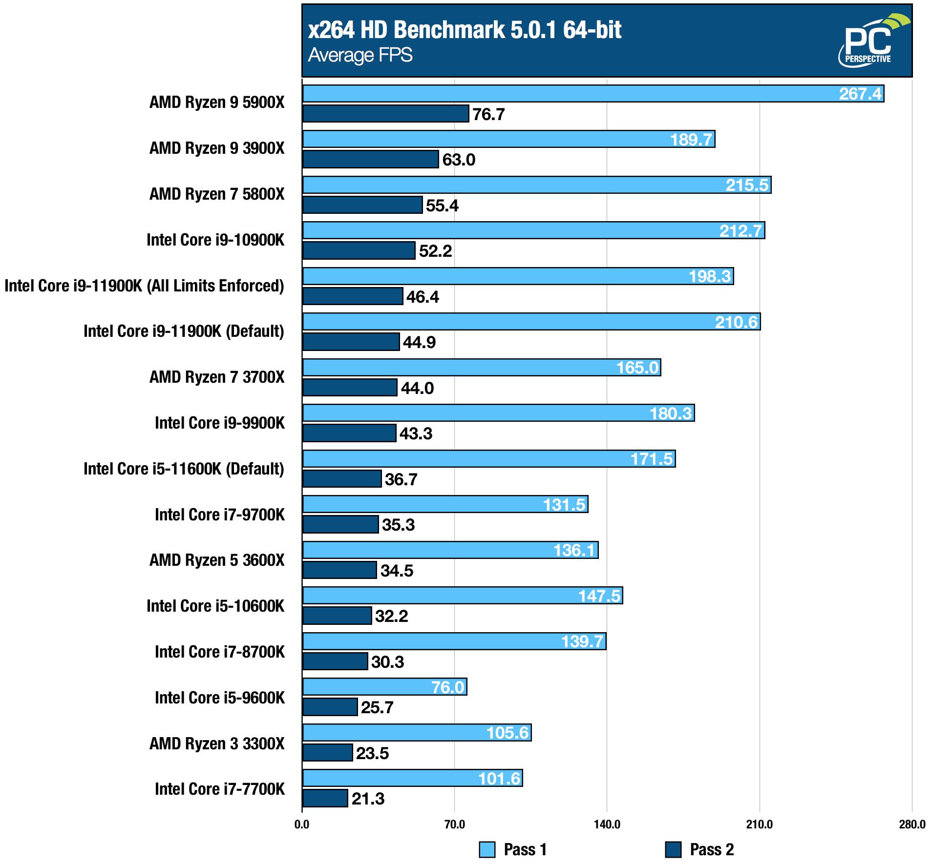Intel Core i9-11900K i5-11600K x264 Chart