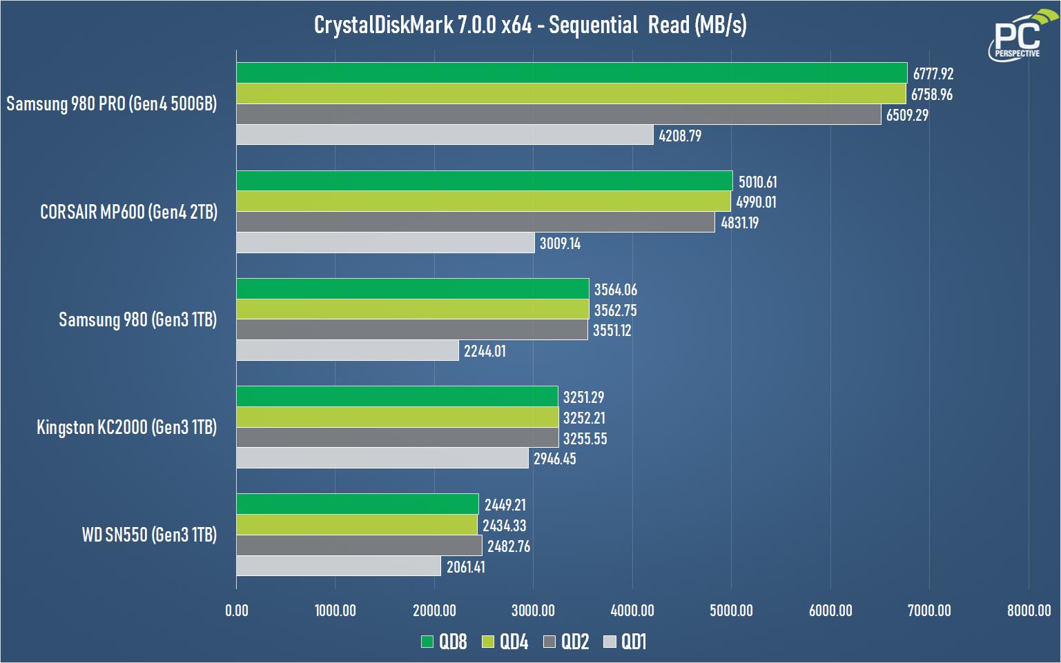 Samsung 980 1TB Gen3 NVMe SSD Review - Storage 19