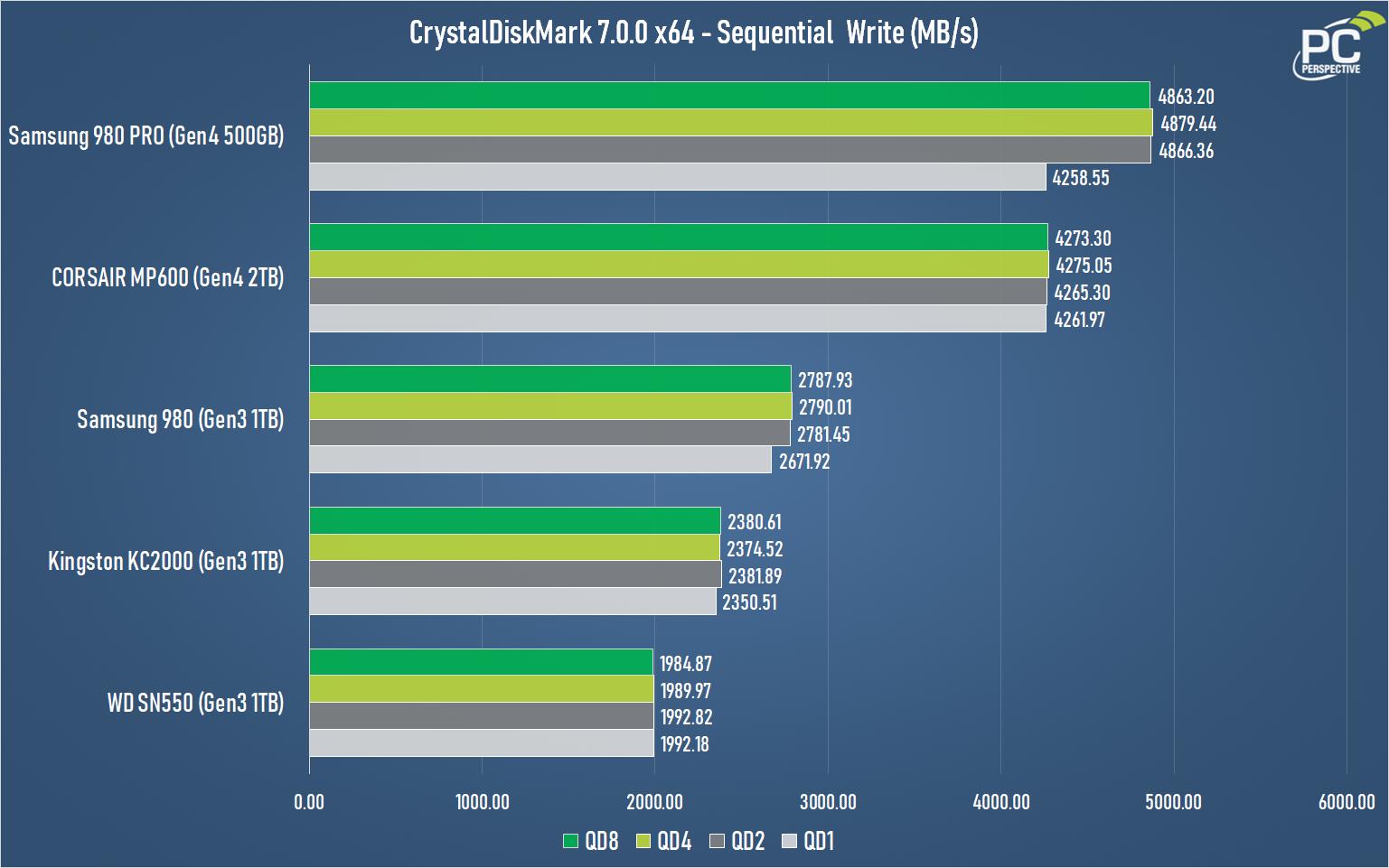Samsung 980 1TB Gen3 NVMe SSD Review - Storage 20