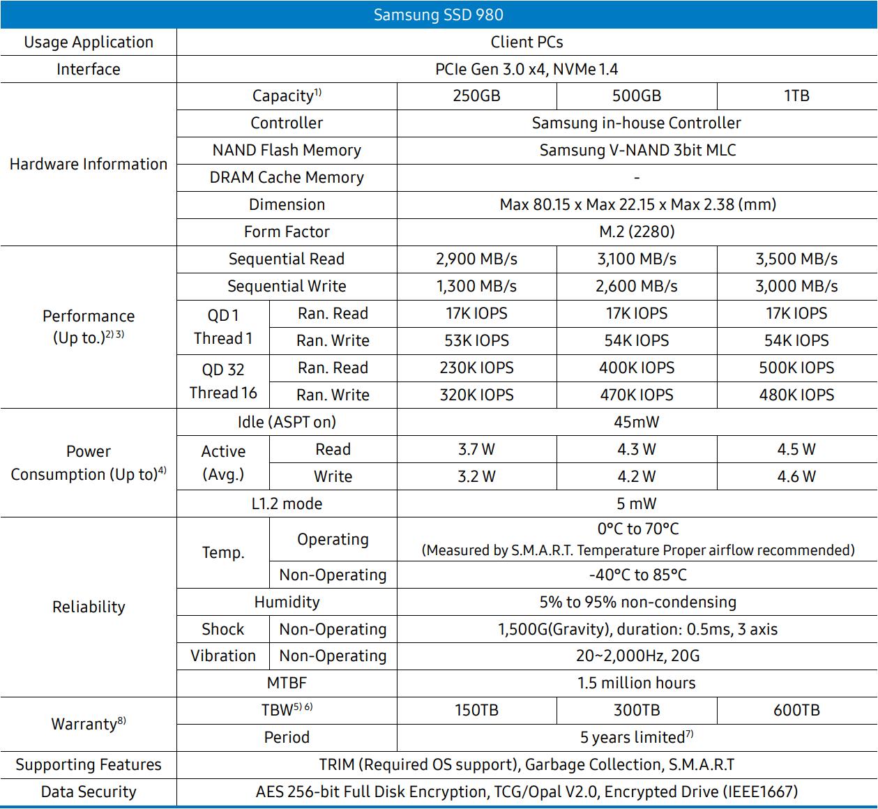 Samsung 980 1TB Gen3 NVMe SSD Review - Storage 13