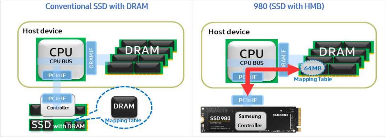 Samsung 980 1TB Gen3 NVMe SSD Review - Storage 16