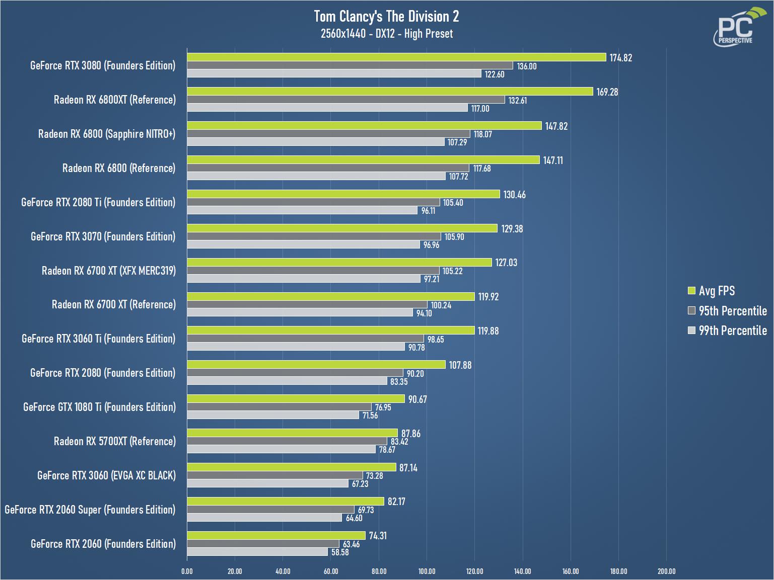 XFX Speedster MERC319 AMD Radeon RX 6700 XT BLACK Gaming Review - Graphics Cards 21
