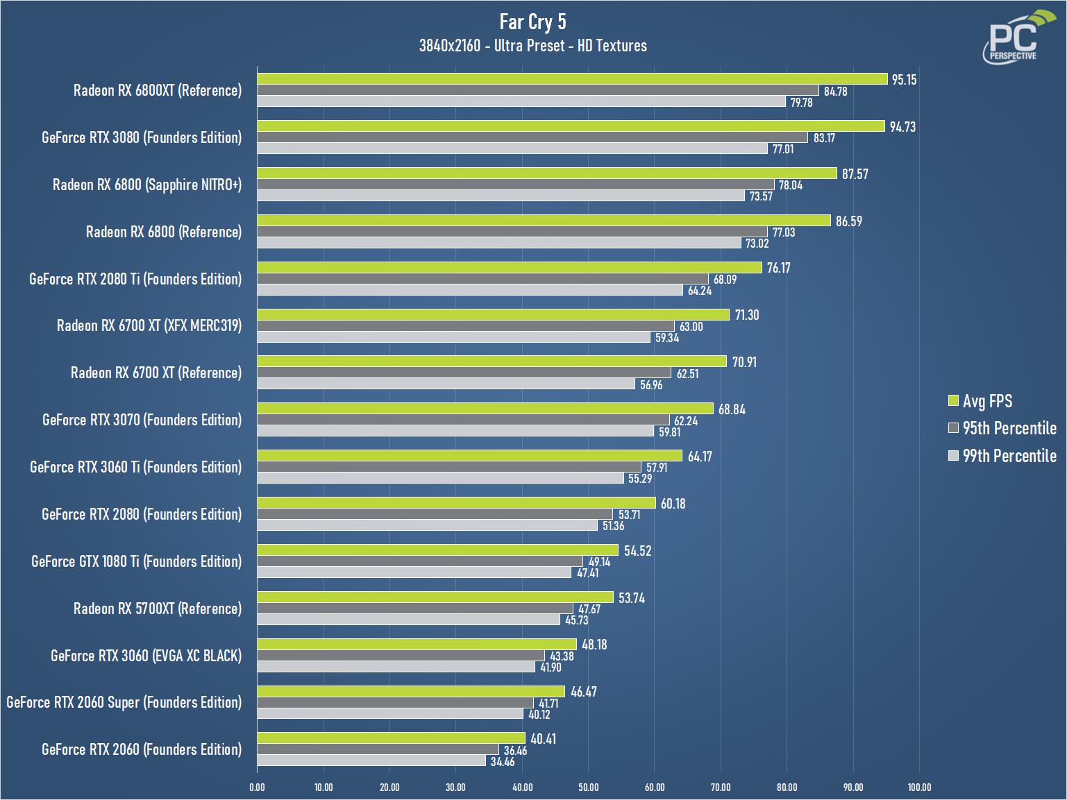 XFX Speedster MERC319 AMD Radeon RX 6700 XT BLACK Gaming Review - Graphics Cards 20