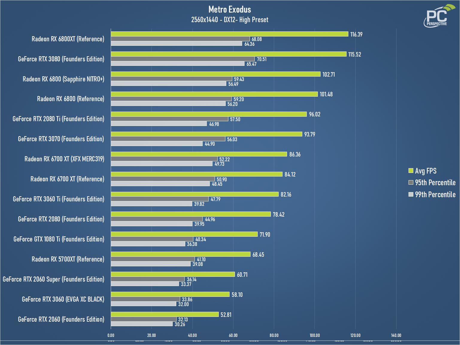 XFX Speedster MERC319 AMD Radeon RX 6700 XT BLACK Gaming Review - Graphics Cards 22