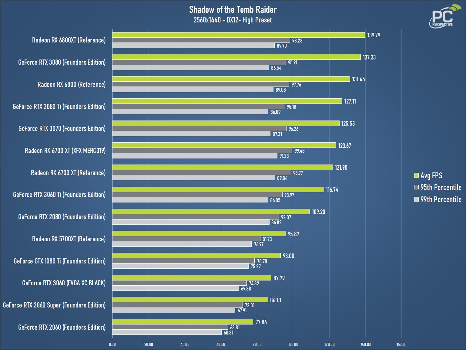 XFX Speedster MERC319 AMD Radeon RX 6700 XT BLACK Gaming Review - Graphics Cards 23