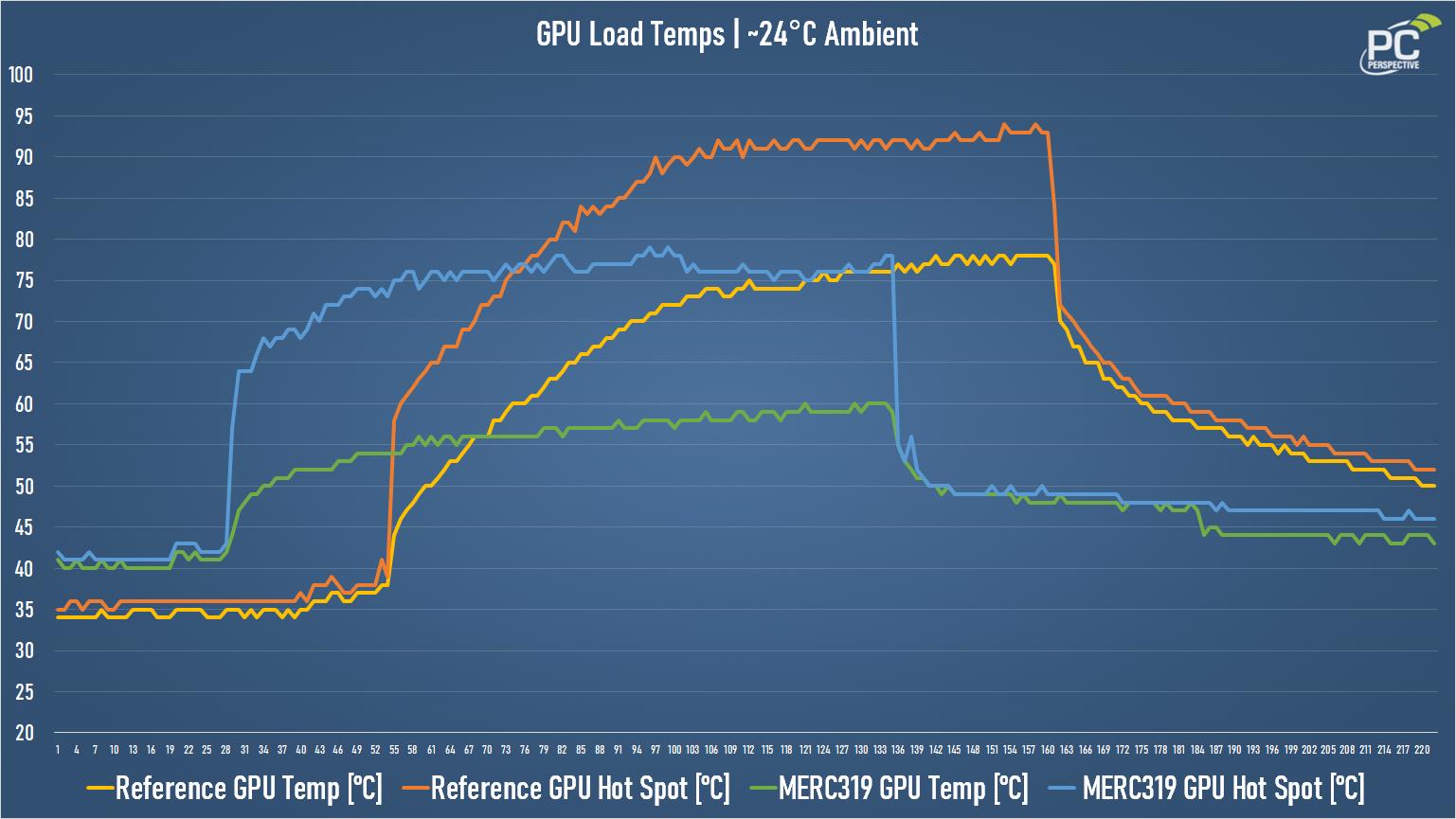 XFX Speedster MERC319 AMD Radeon RX 6700 XT BLACK Gaming Review - Graphics Cards 25
