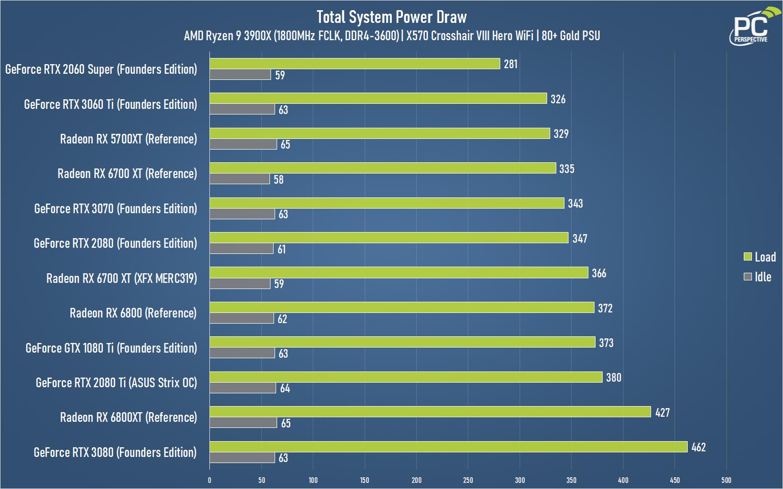 XFX Speedster MERC319 AMD Radeon RX 6700 XT BLACK Gaming Review - Graphics Cards 24