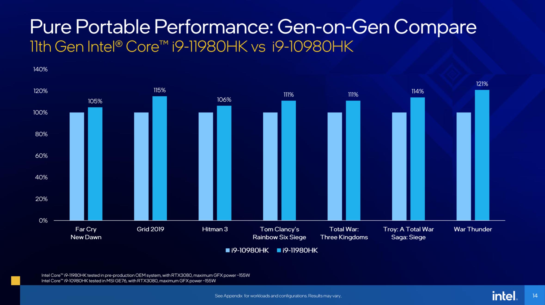Intel Launches 11th Gen Tiger Lake-H Mobile Processors - Processors 10