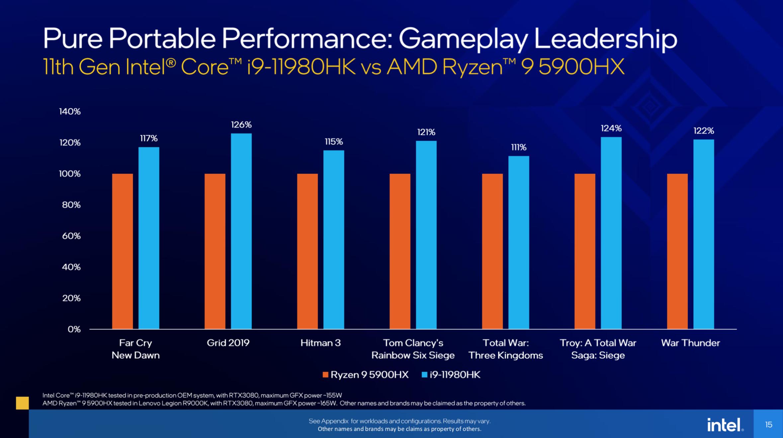 Intel Launches 11th Gen Tiger Lake-H Mobile Processors - Processors 11