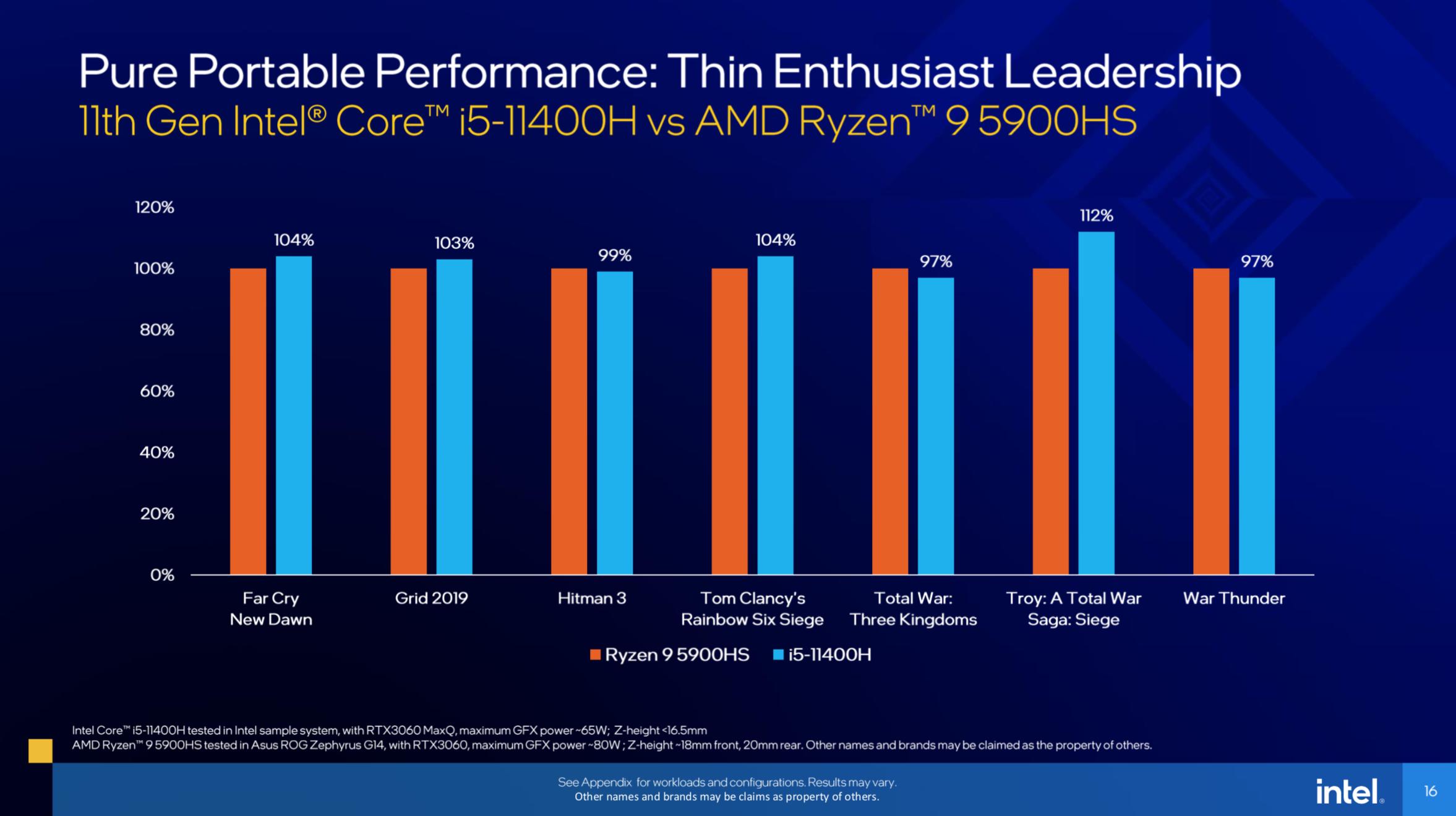 Intel Launches 11th Gen Tiger Lake-H Mobile Processors - Processors 12