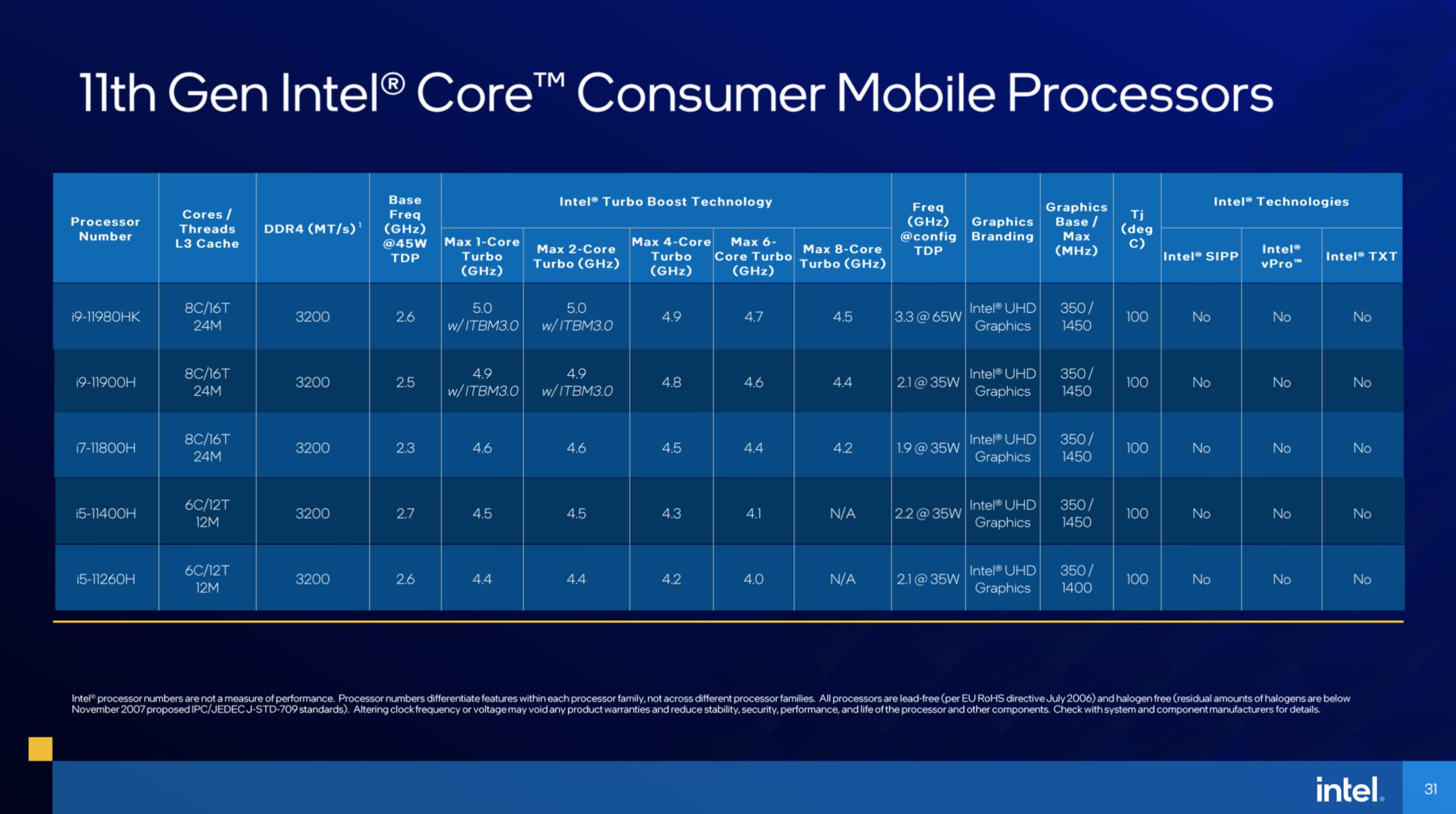 Intel Launches 11th Gen Tiger Lake-H Mobile Processors - Processors 8