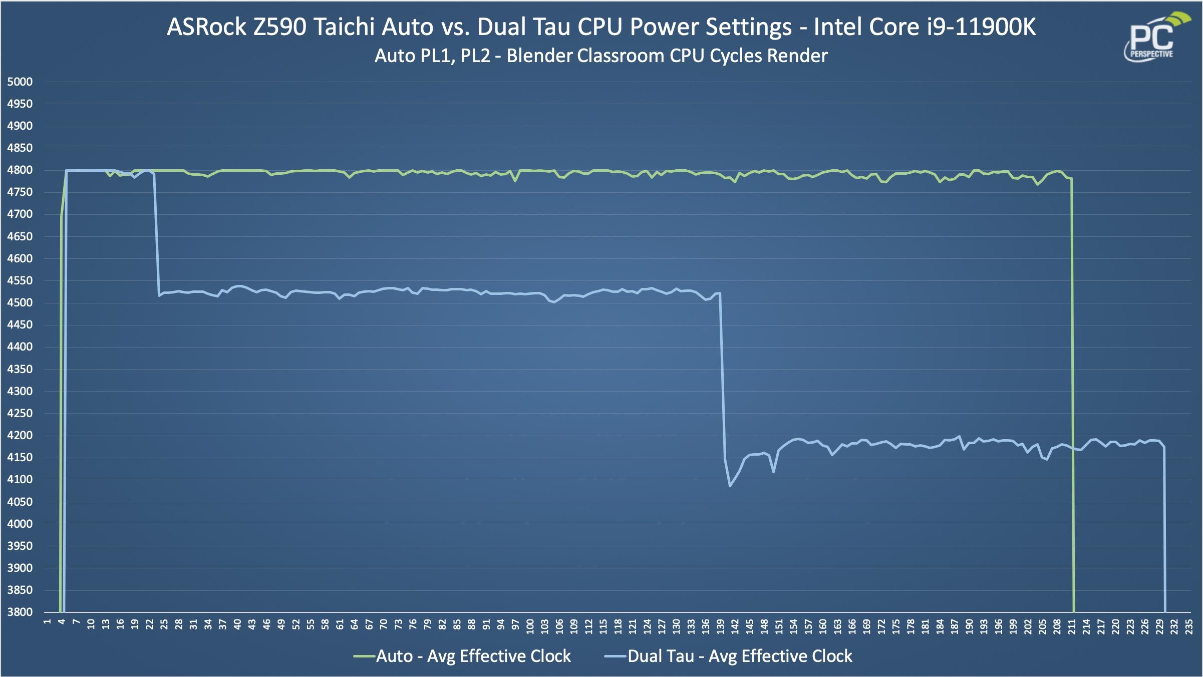 ASRock Z590 Taichi Power Limit CPU Clocks