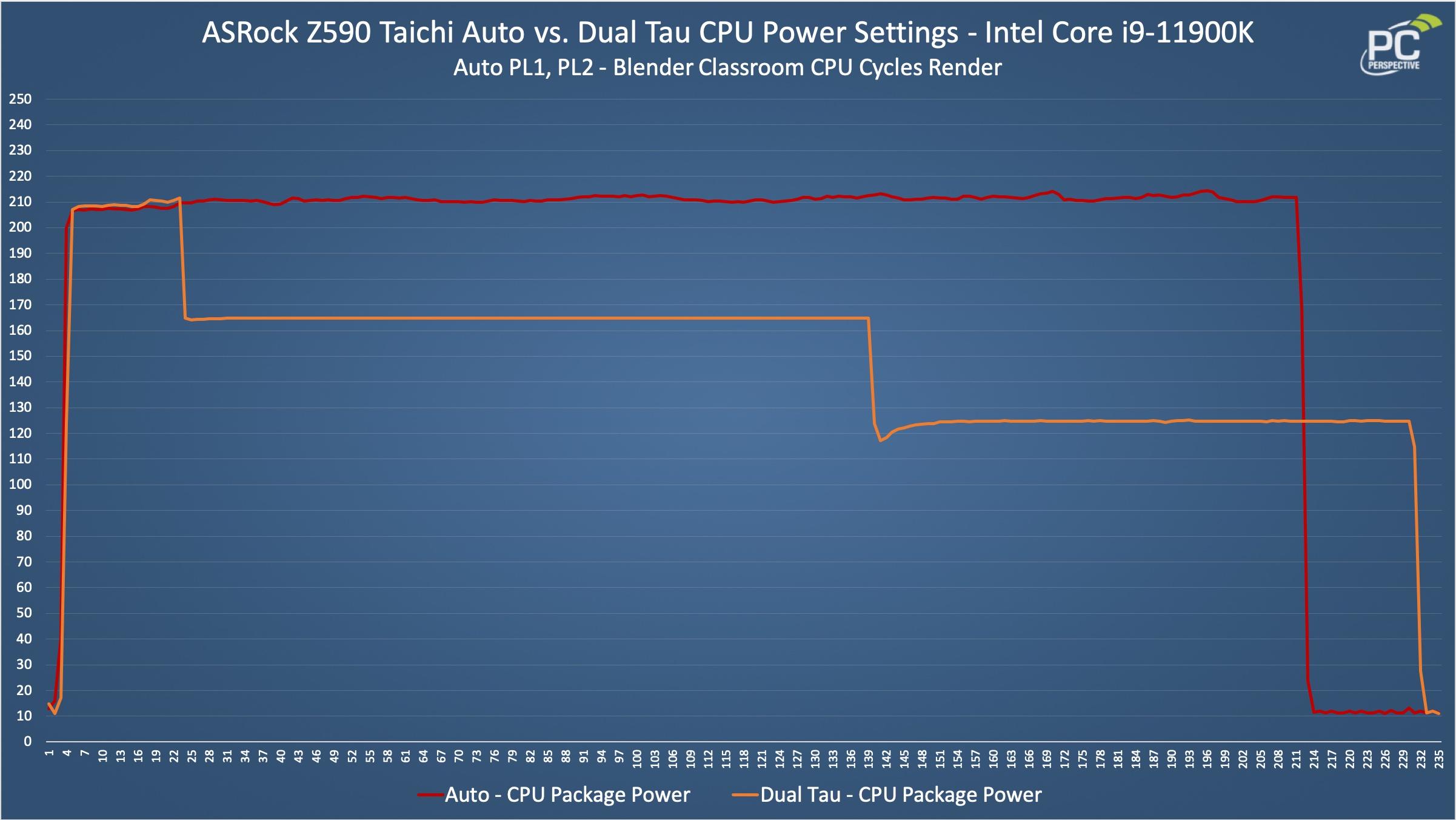 ASRock Z590 Taichi Power Limit CPU Power