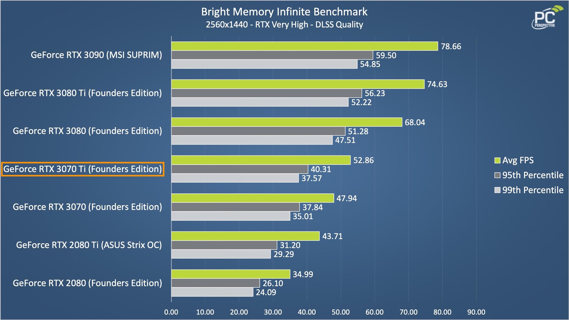 NVIDIA GeForce RTX 3070 Ti FE BMI Chart