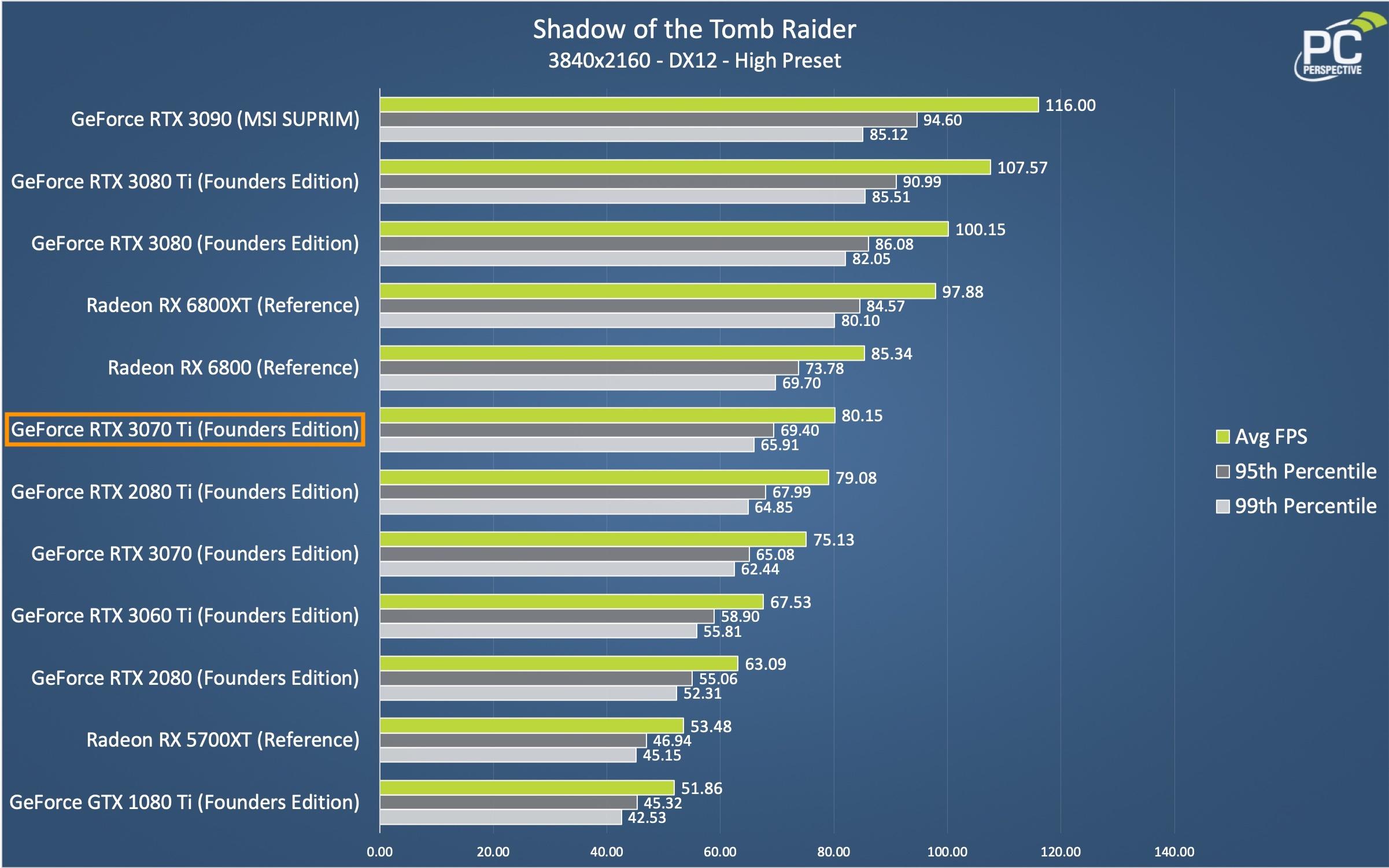 NVIDIA GeForce RTX 3070 Ti FE Shadow of the Tomb Raider Chart
