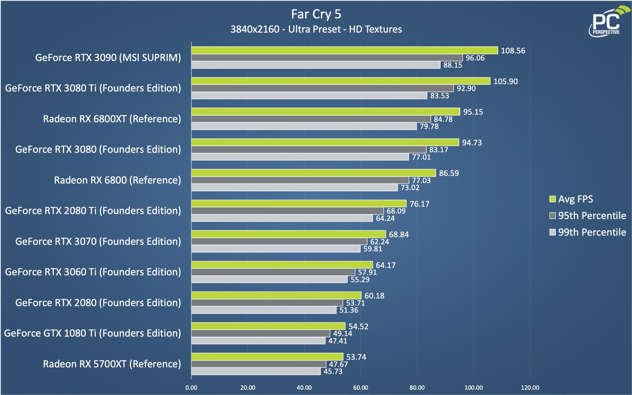 RTX 3080 Ti Far Cry 5 2160 Chart