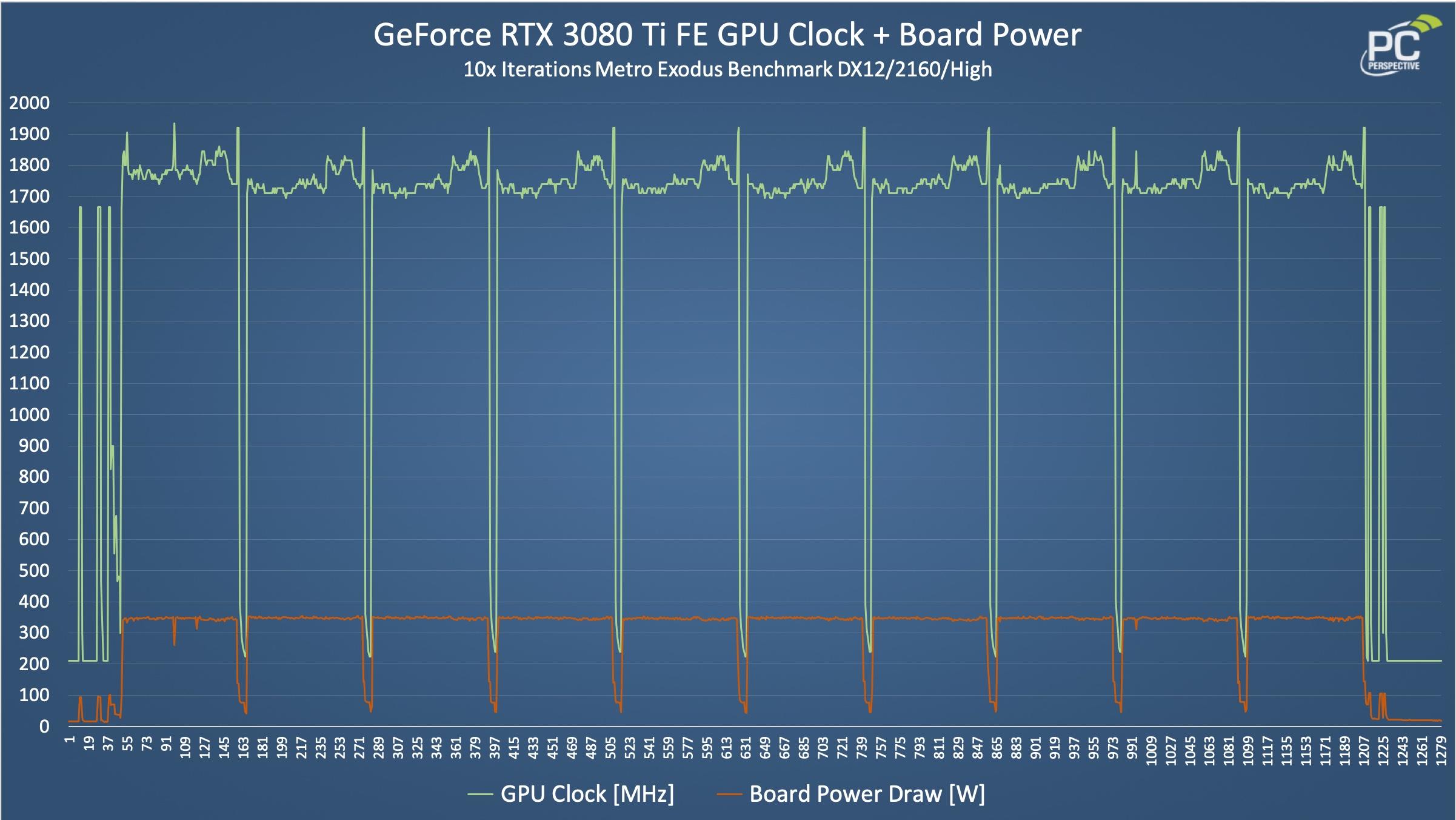 RTX 3080 Ti FE Clocks and Power Chart