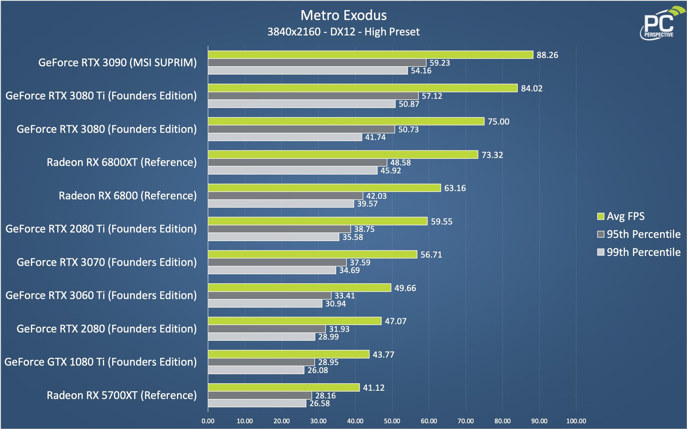 RTX 3080 Ti Metro Exodus Chart