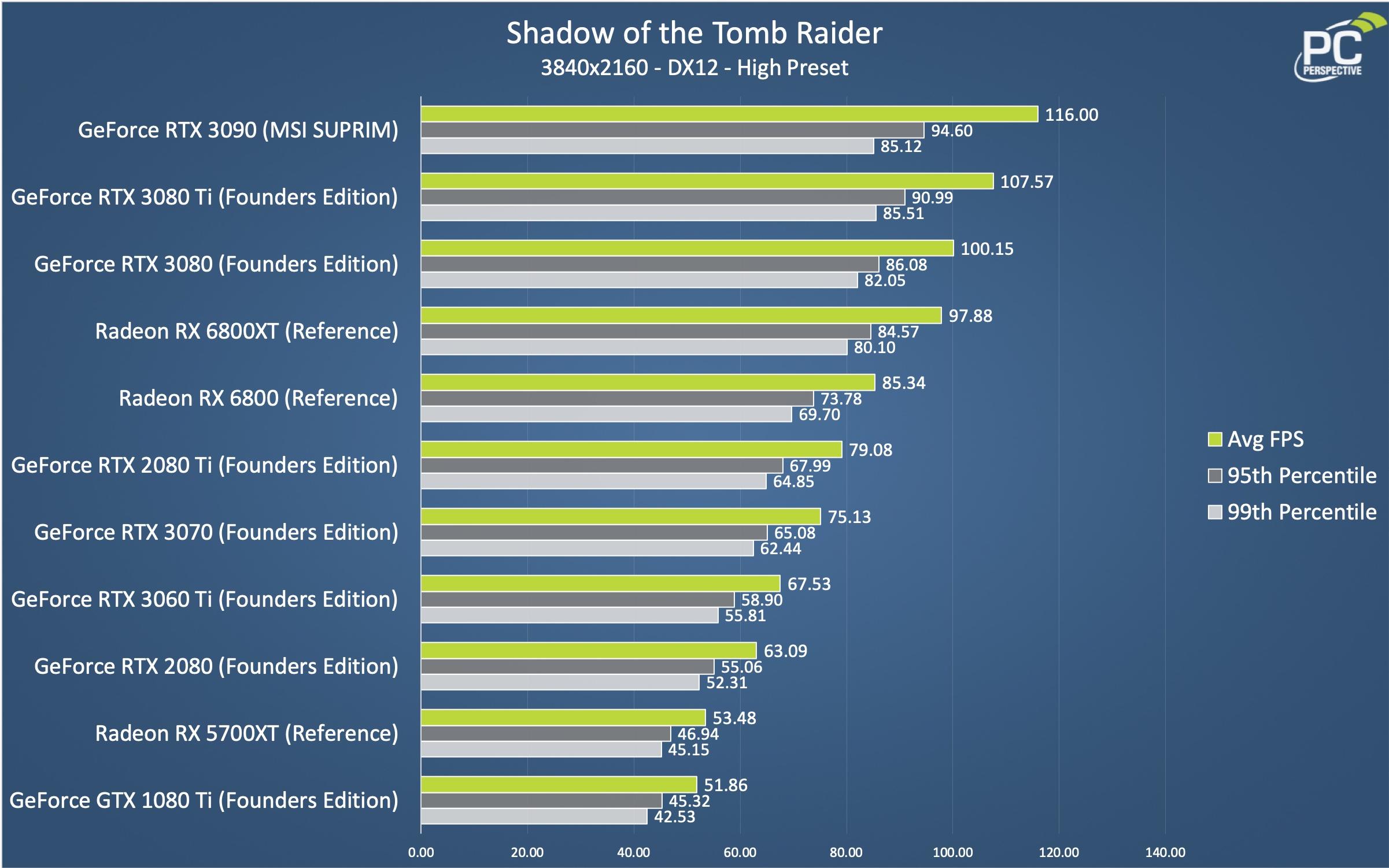 RTX 3080 Ti SOTR Chart