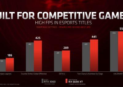 AMD Announces Radeon RX 6600 XT Graphics Card - Graphics Cards 8