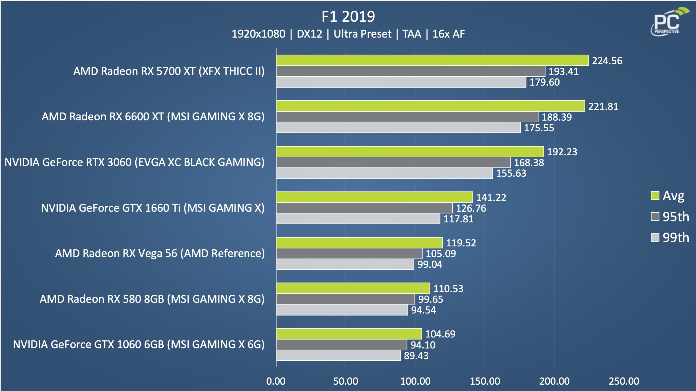 AMD Radeon RX 6600 XT MSI F1 2019