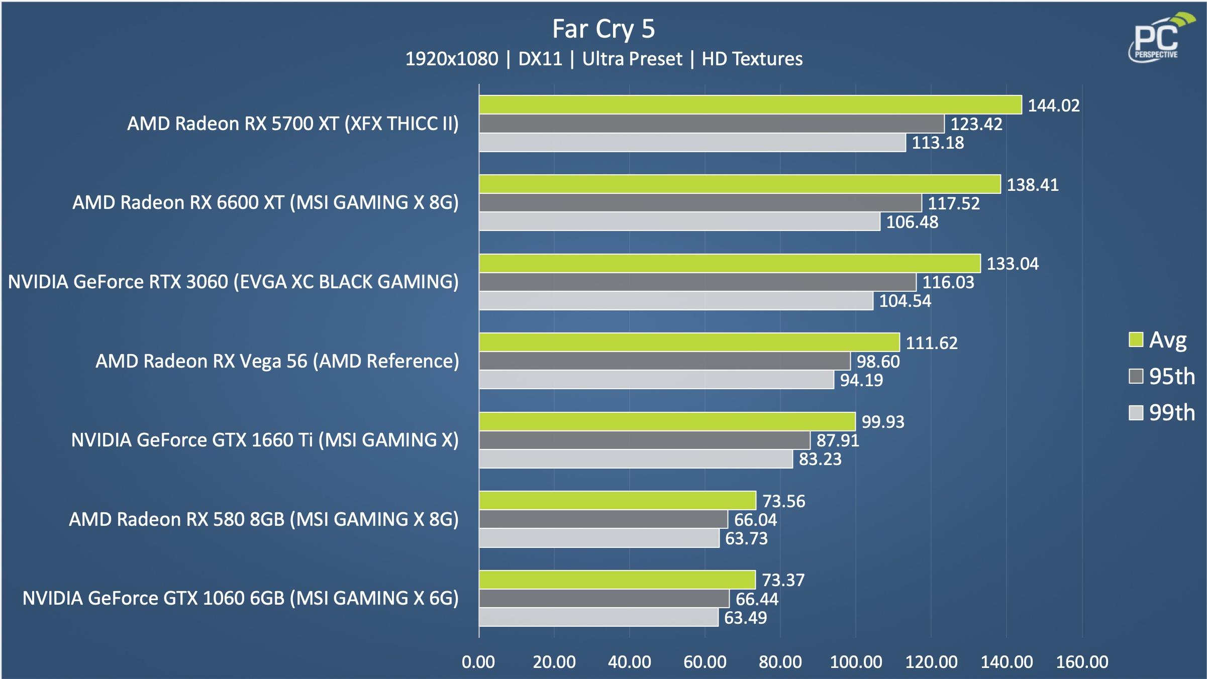 AMD Radeon RX 6600 XT MSI Far Cry 5