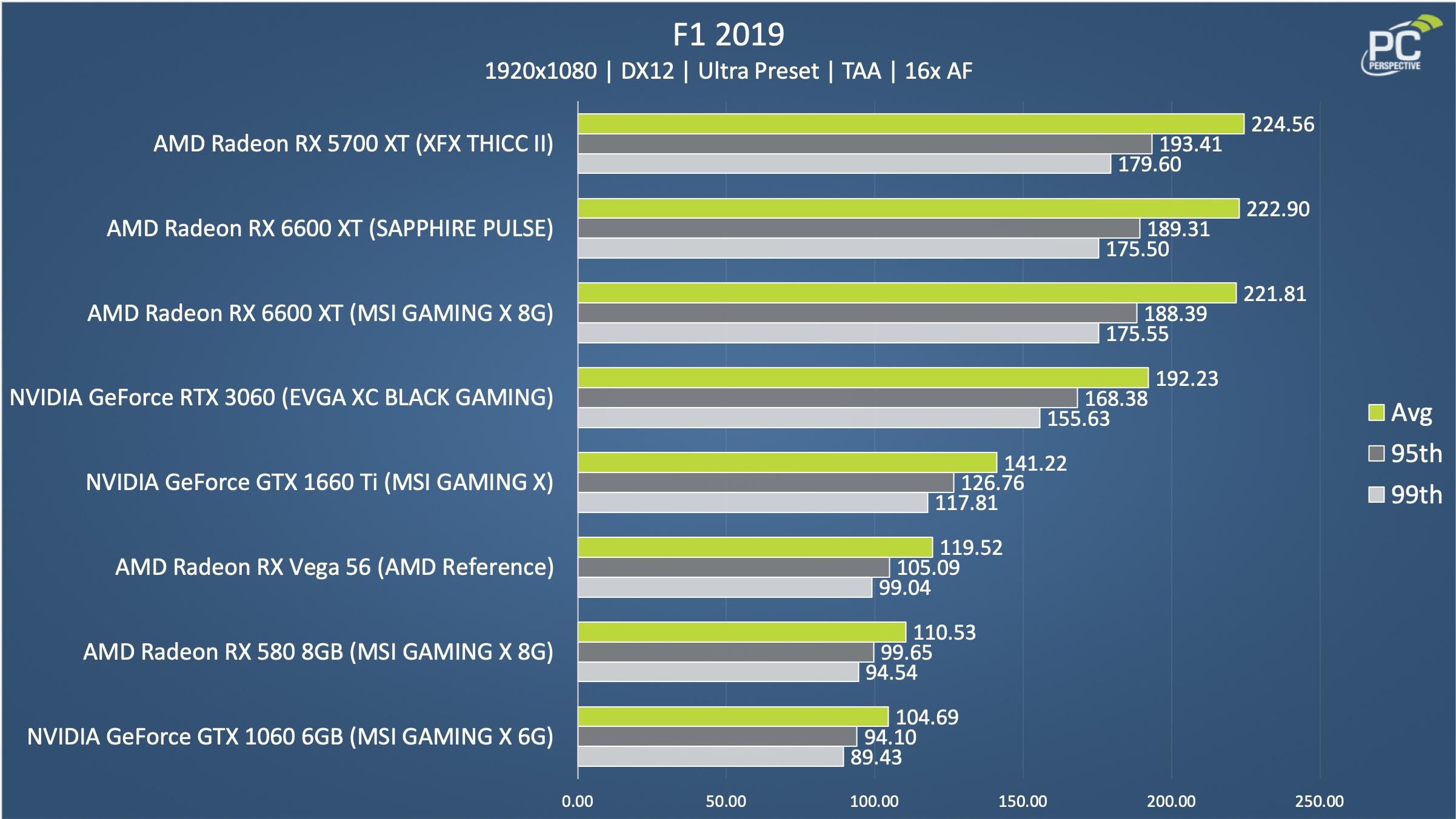 Sapphire Pulse AMD Radeon RX 6600 XT OC 8GB F1 Chart