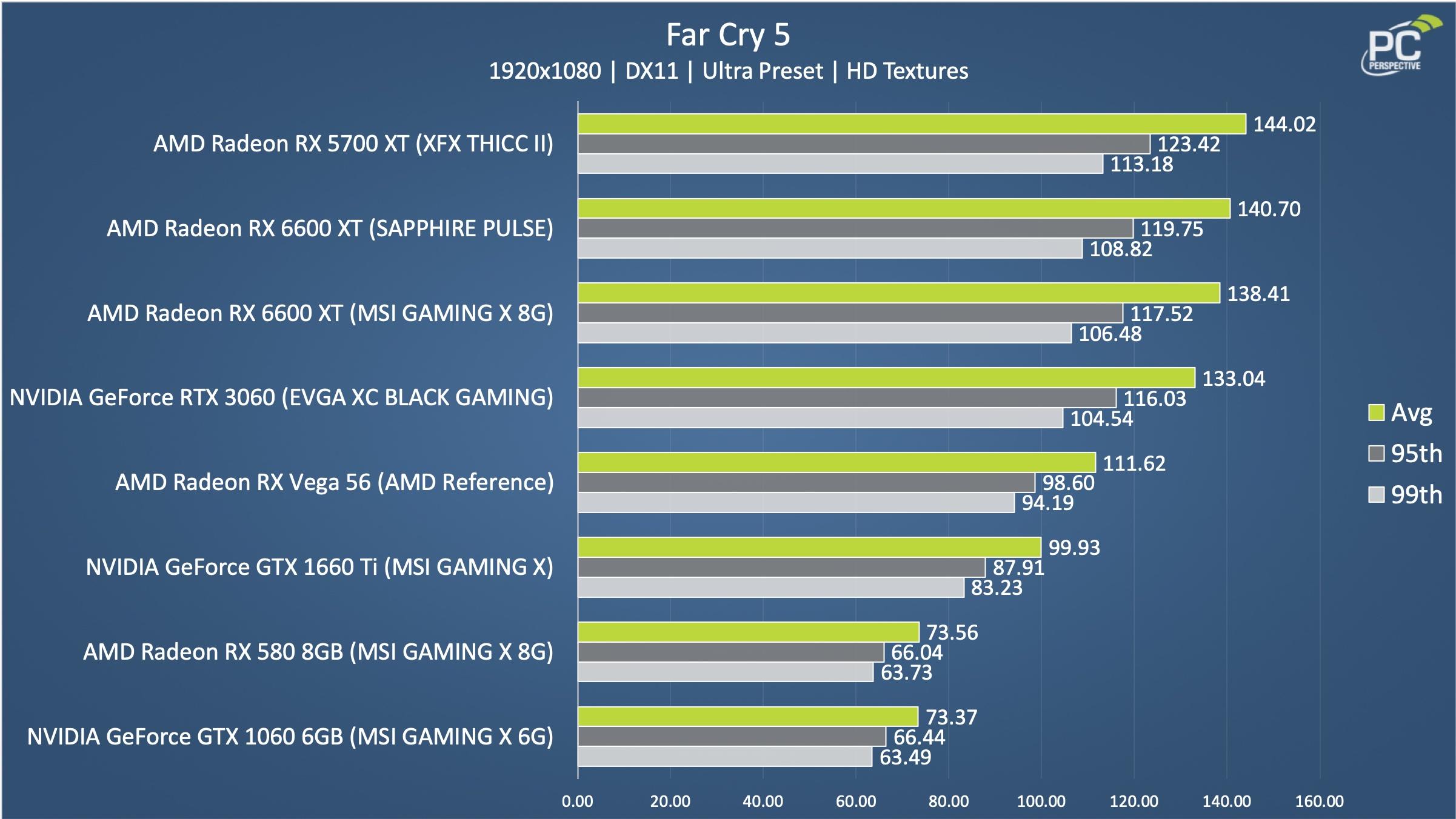 Sapphire Pulse AMD Radeon RX 6600 XT OC 8GB FC5 Chart