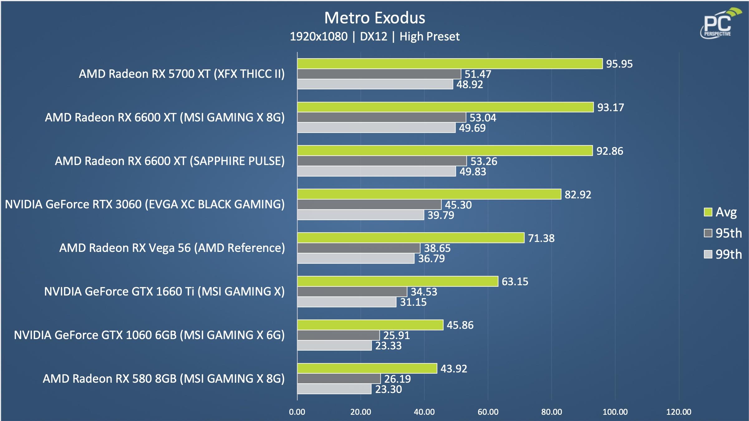 Sapphire Pulse AMD Radeon RX 6600 XT OC 8GB FFXIVE Chart