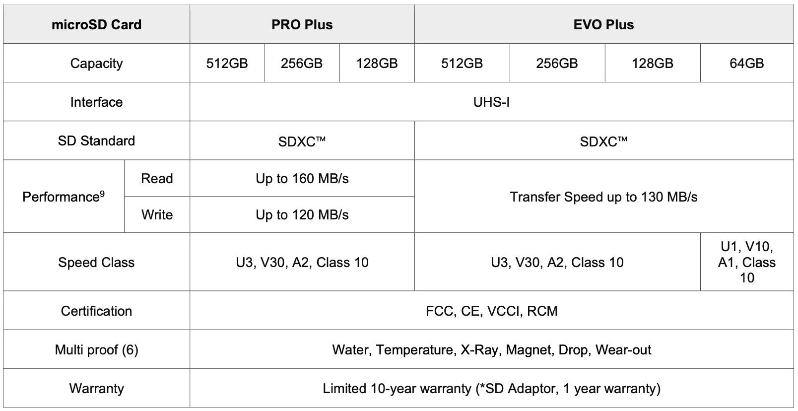 Samsung PRO Plus 512GB microSD Card Review - Storage 11