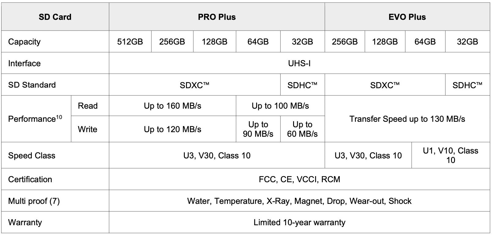 Samsung PRO Plus 512GB microSD Card Review - Storage 12