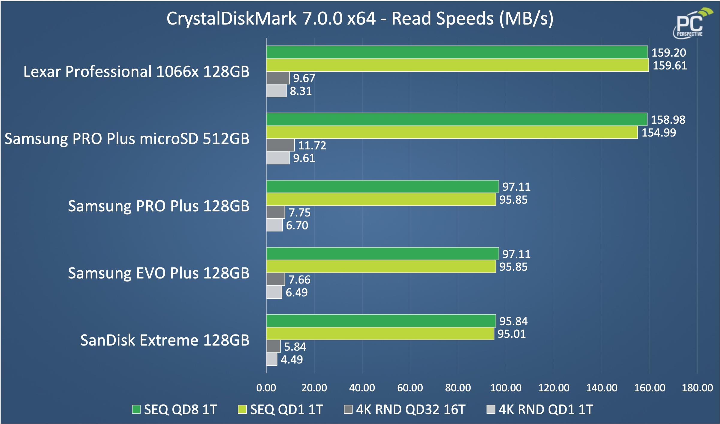 Samsung PRO Plus 512GB microSD Card Review - Storage 14