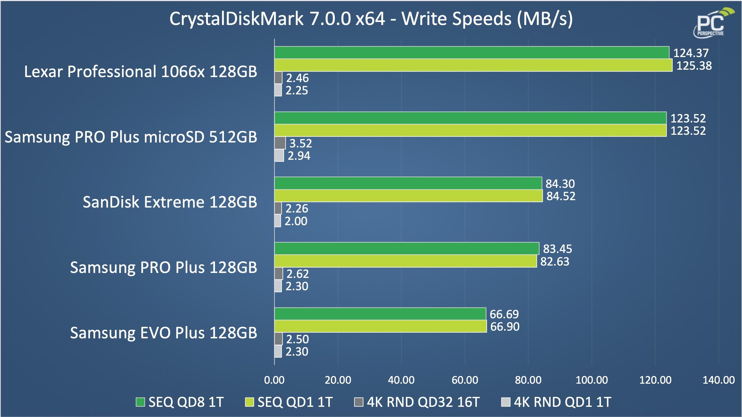 Samsung PRO Plus 512GB microSD Card Review - Storage 15