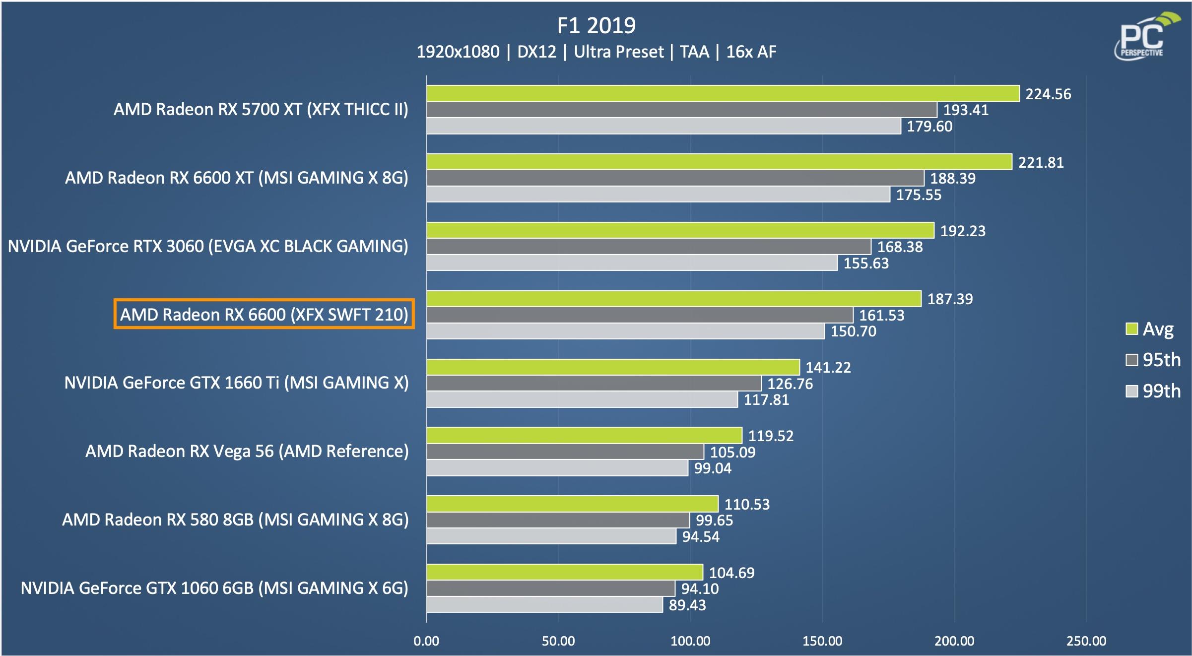 RX 6600 XFX SWFT 210 F1 2019 Chart