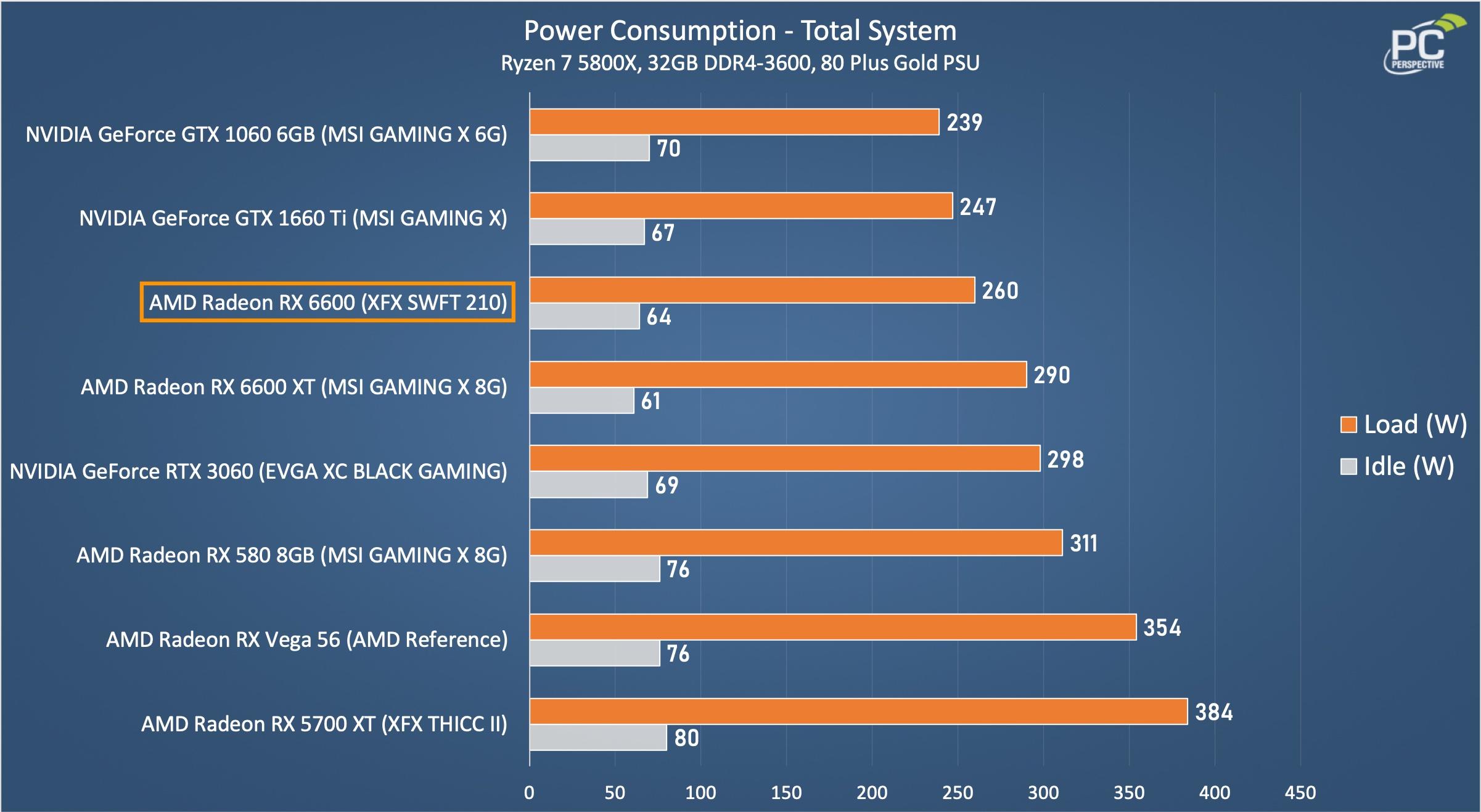 RX 6600 XFX SWFT 210 Power Chart